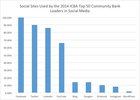 Social Sites Used by tge 2014 ICBA Top 50 Community Bank Leaders in Social Media