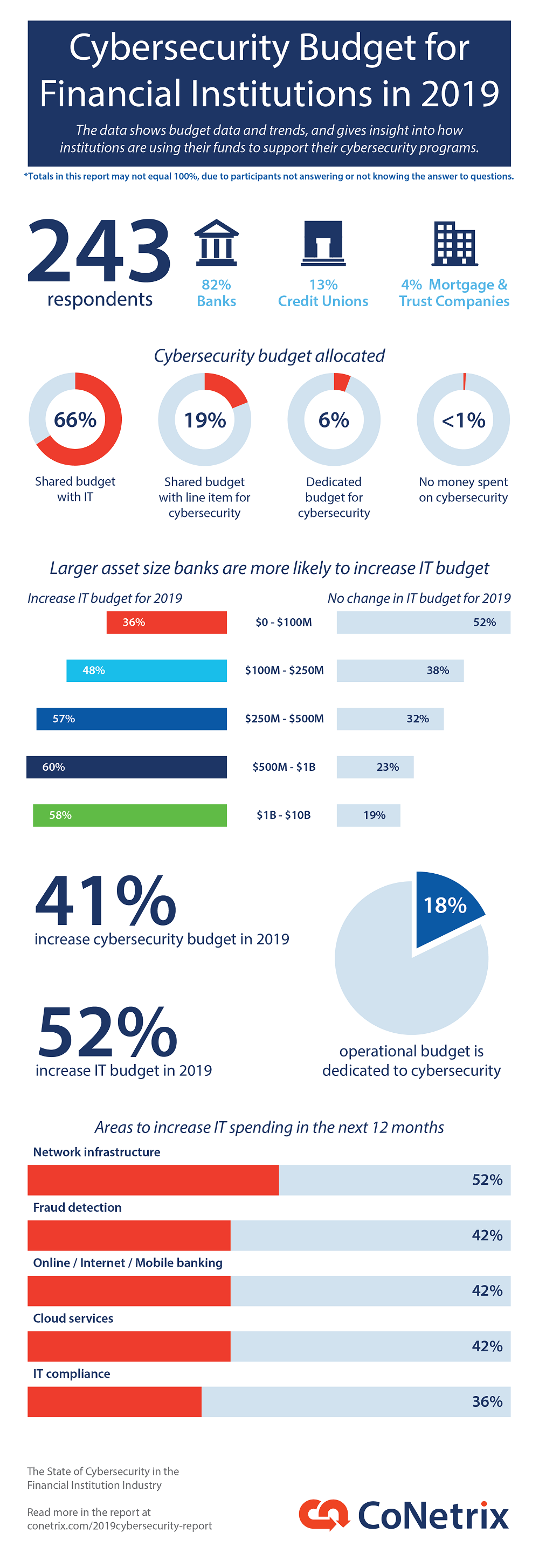 Cybersecurity Budget for Financial Institutions