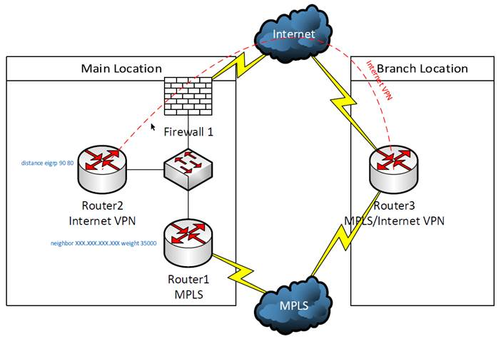 backup vpn connections for mpls network conetrixbackup vpn connections for mpls network