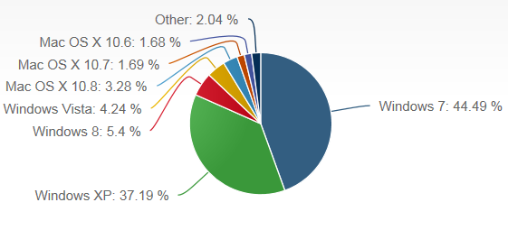 Desktop Operating System Market Share (as of July 2013)