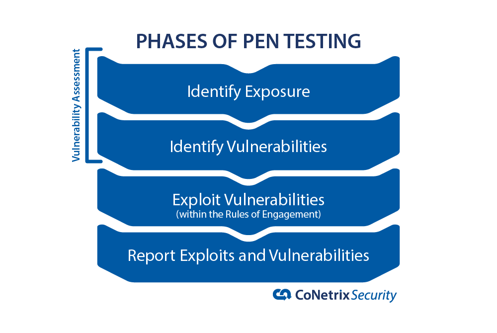 Phases of Pen Testing